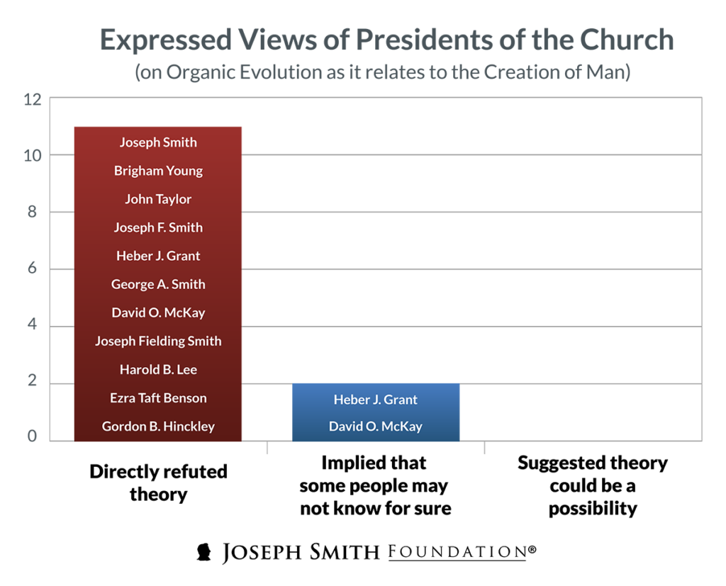 lds-presidents-evolution-graph-02-w1200