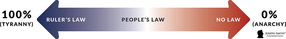 graph-rulers-peoples-law-001