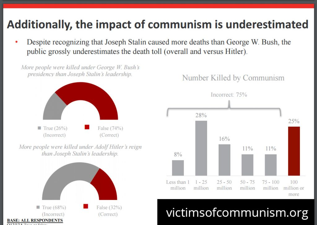 victims of communism study