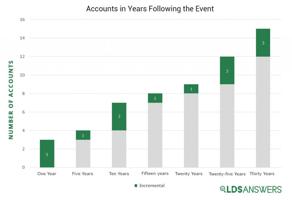 Accounts in Years Following the Transfiguration Event